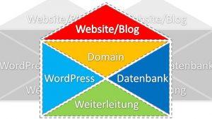 Auch die WordPress One Click Installation nutzt die Weiterleitung ins Unterverzeichnis