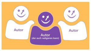 WordPress Benutzerrollen anpassen: Ein Autor, der redigieren kann
