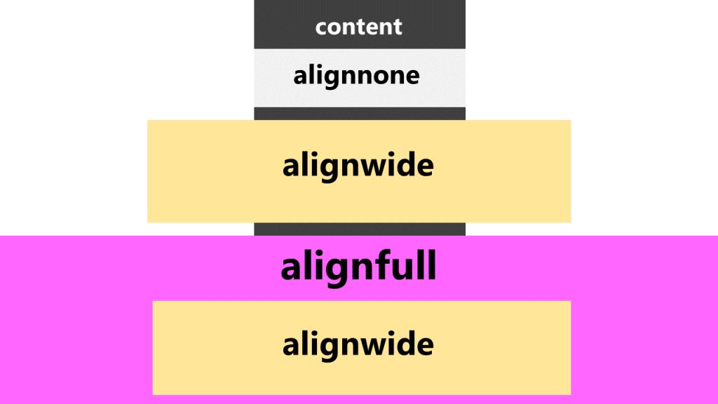 WordPress Gutenberg Ausrichtung ändern: alignnone, alignwide, alignfull und verschachtelt.
